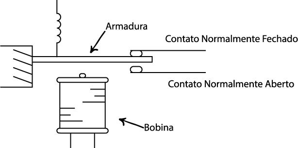 Esquema de Relé Eletromecânico