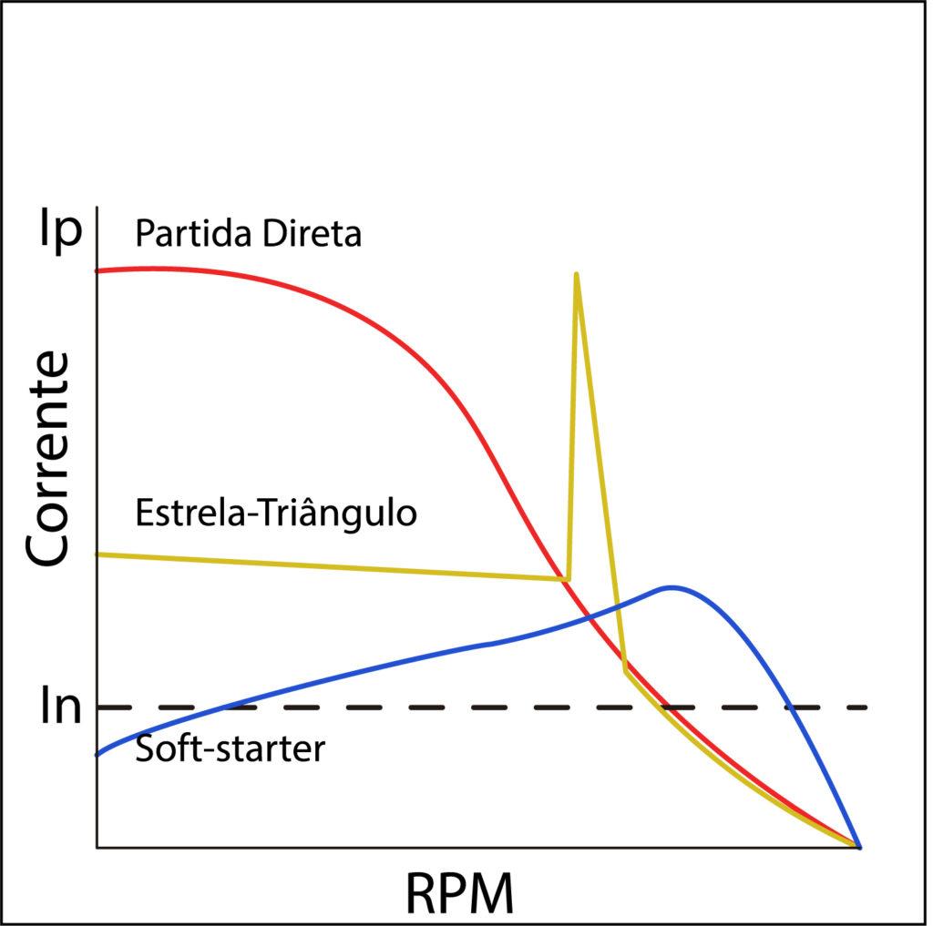 Gráfico de Corrente Partida de Motores Sofs-starter Estrela-Triângulo Partida Direta