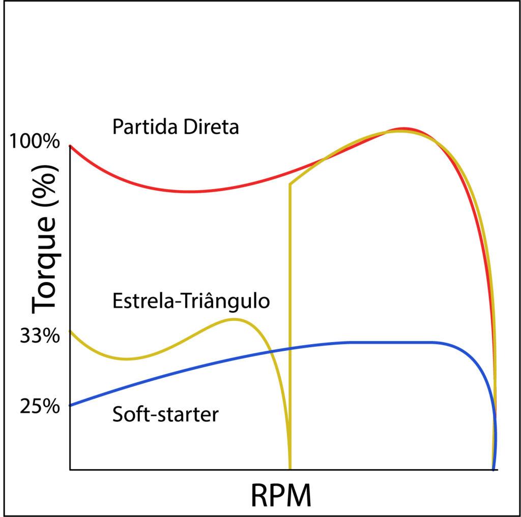 Gráfico de Torque Partida de Motores Sofs-starter Estrela-Triângulo Partida Direta