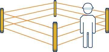 Cortinas de Luz para proteção de área/corpo