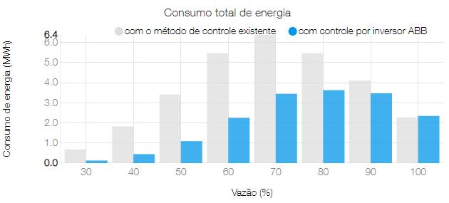 Inversor de Frequência para controle de ventilador