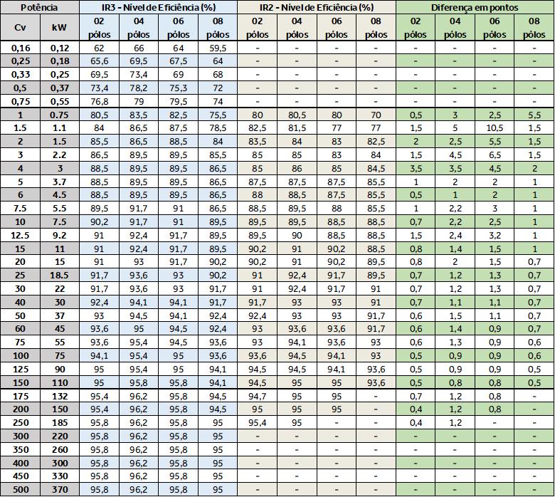 Motor Elétrico IR3 em tabela comparado com Motor Elétrico IR2