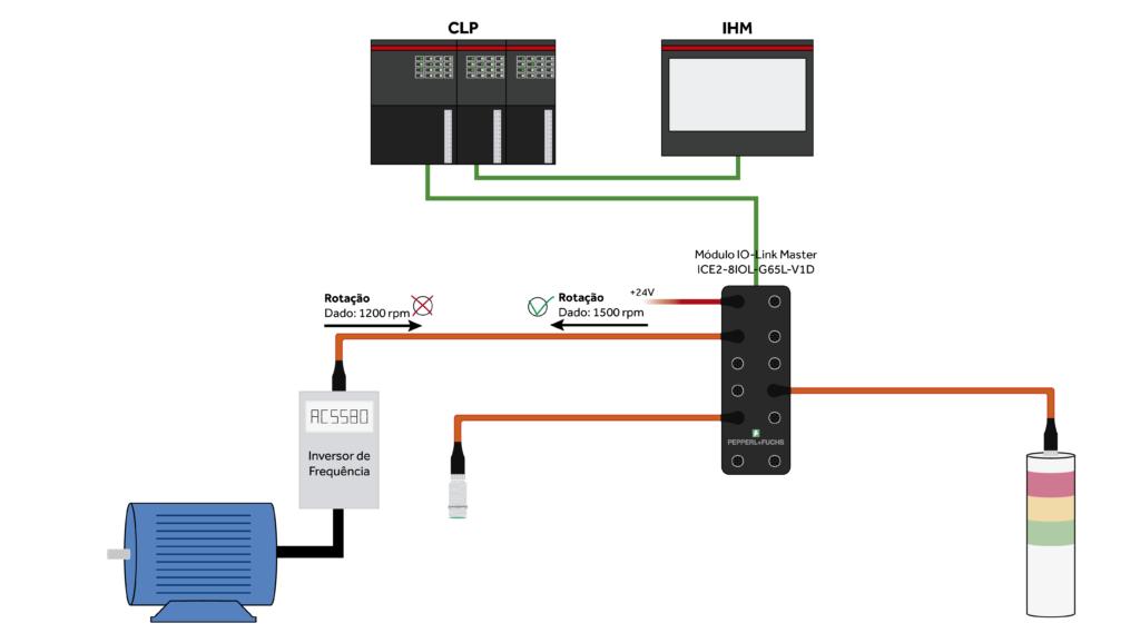 Comunicação IO-Link pode conferir funcionamento de produtos conectados a ela