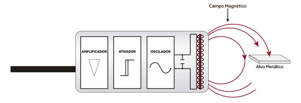 Diagrama de Montagem de um Sensor Indutivo