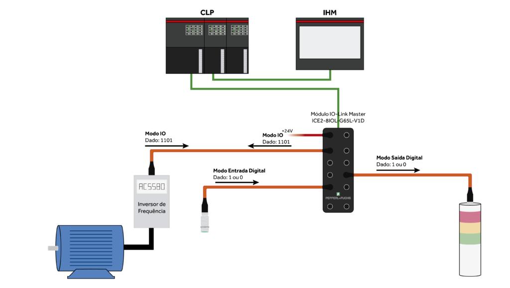 Tipos de conexão de IO-Link Master