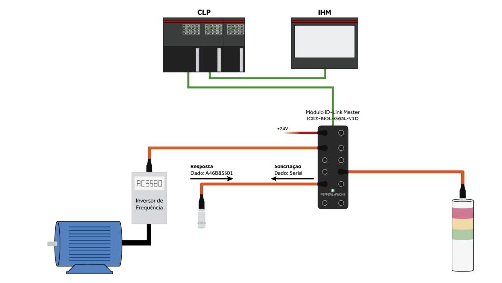 Receba dados dos dispositivos em rede IO-Link