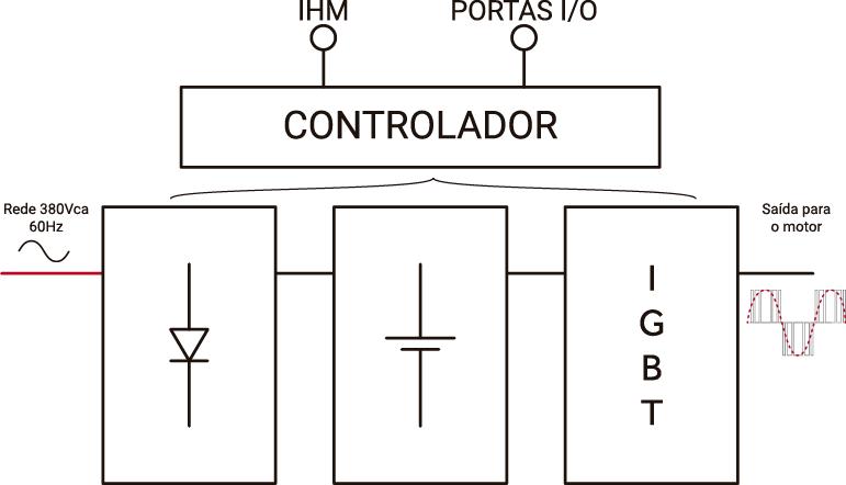 Esquema modular de um inversor de frequência