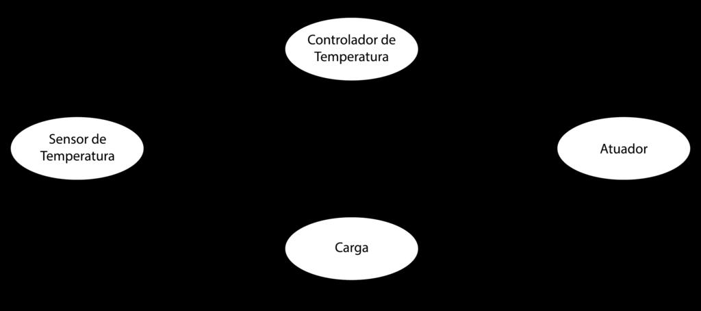 Estrutura de um sistema de controle de temperatura