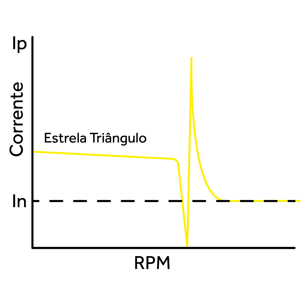 Gráfico de consumo de corrente em estrela triângulo